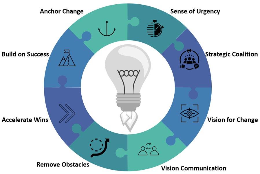 Change-Management-Big-Image-2